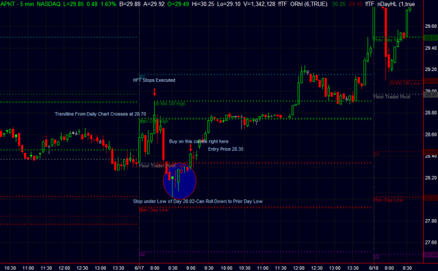 APKT Intraday Candle Reversal