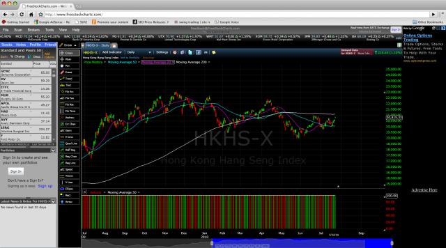 Stock trading charts free