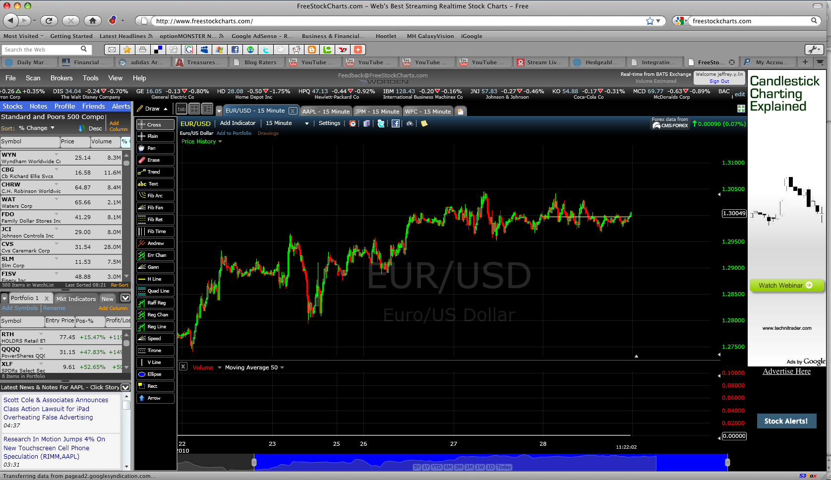 Forex charts from independent data feed